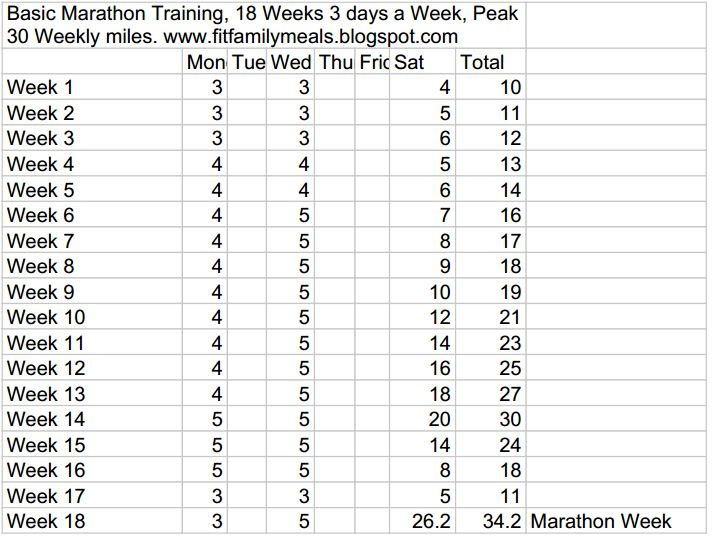 Great marathon training program for beginners! Run a full marathon by only running 3 days a week! http://fitfamilymeals.blogspot.com/2014/04/free-basic-marathon-training-plan.html