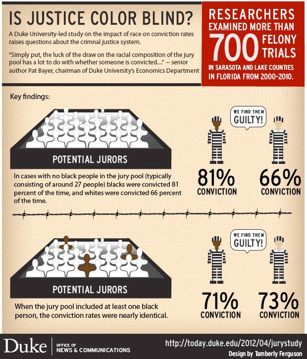 Is justice color blind?: Colors, Jury Pool, Study, Blind Infographic, Infographics, Justice Colorblind
