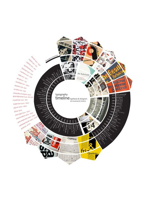 Typography Timeline layout   http://graphicdesigncollections.blogspot.com
