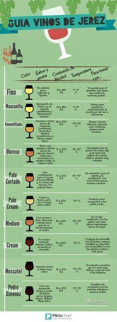 Guía rápida de los Vinos de Jerez