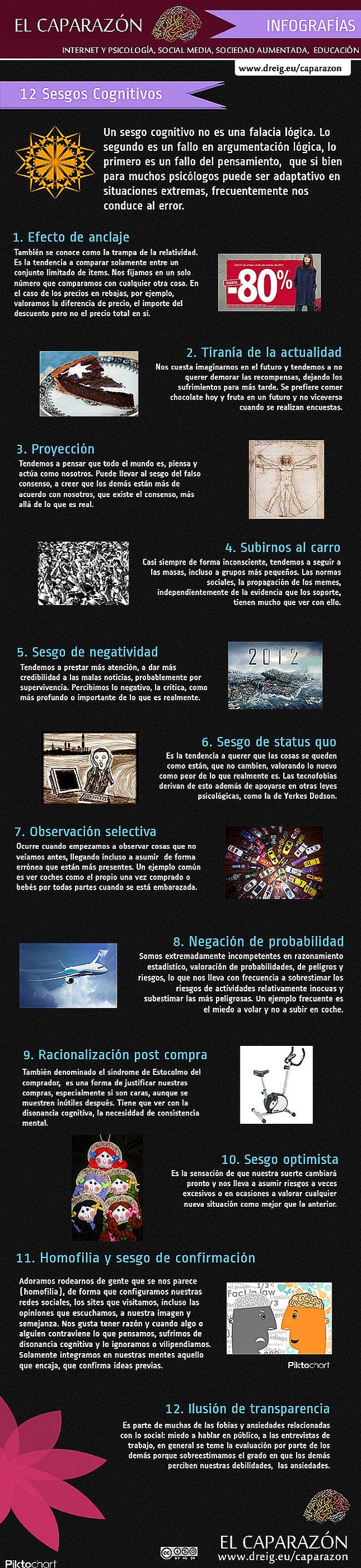 Hola: Compartimos una infografía sobre los 12 Sesgos Cognitivos de los Grupos Sociales. Un gran saludo. Elaboración: elcaparazon