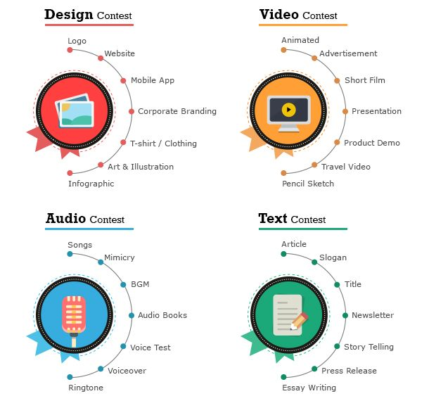 Create a website using agriya's 360Contest software which helps you to run contest like audio, video, design or text.