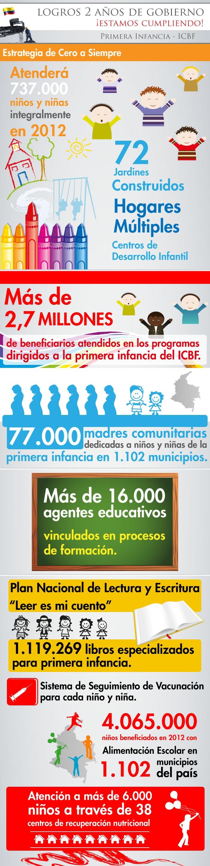 Infografía de presentación de Logros 2010/2012  ICBF, realizada por Urna de Cristal.
