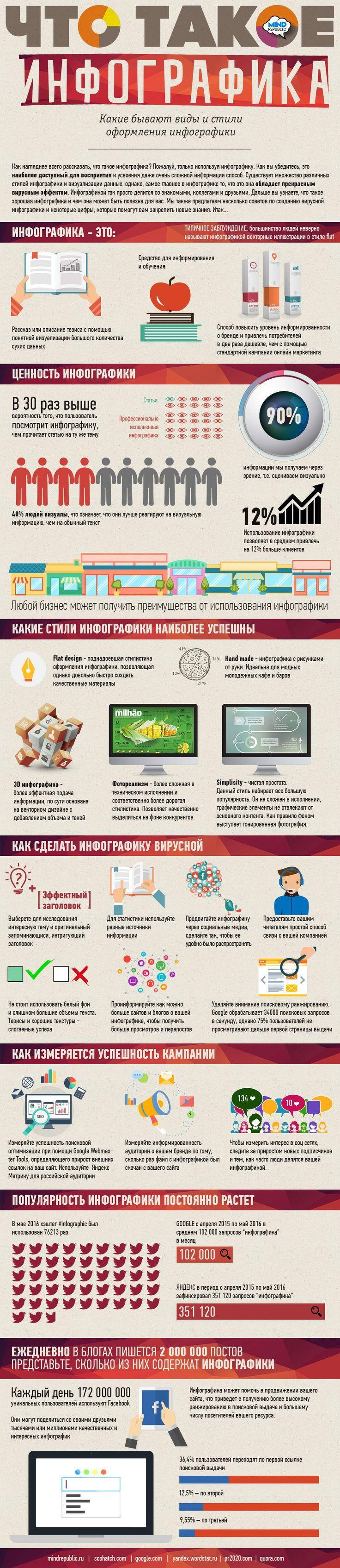 что такое #инфографика. Инфографика для бизнеса. Ценности и стили инфографики. #Тренды в инфографике #2017. #Infographics