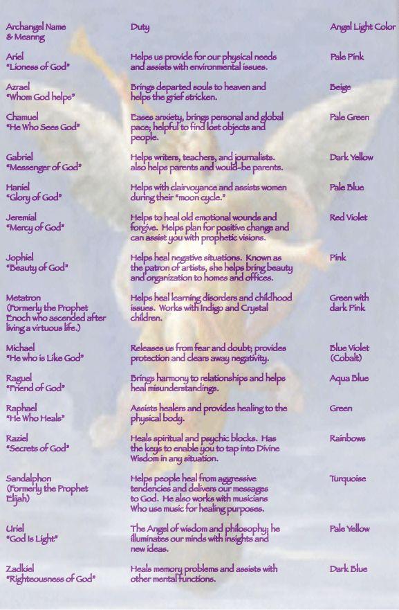 "Micha'ele Cherie~ Medium Intuitive - Saints, Angels,and ascended mastersA Quick List of Archangels  corresponding ""Angel Duties"""