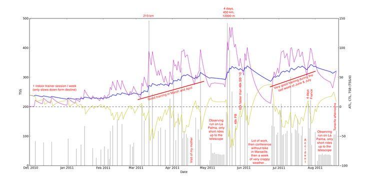 The Performance Management Chart | [papics.eu]