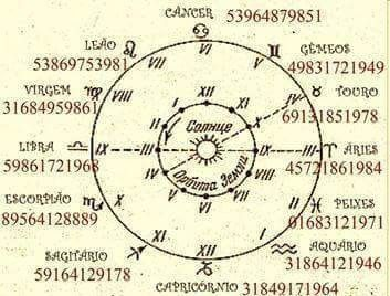 #Astrology: 489717 319481 To harmonise the influence of the stars and the human behaviour. These sequences can be used to give a positive energy to the birthdays and promote the astral in periods of negative each sign: Gemini 49831721949 Taurus (Bull) 69131851978 Aries (RAM) 45721861984 Pices (Fish) 01683121971 Aquarius 31864121946 Capricorn 31849171964 Sagittarius 59164129178 Scorpion 89564128889 Libra (Balanc 59861721968 Virgo (Virgin) 31684959861 Leo (Lion) 53869753981 Cancer 53964879851