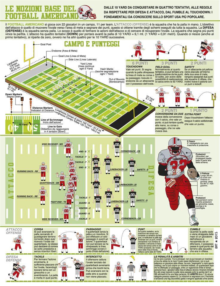 Infografica: Le regole base del Football Americano. www.crusaders-cagliari.it Infographic American Football