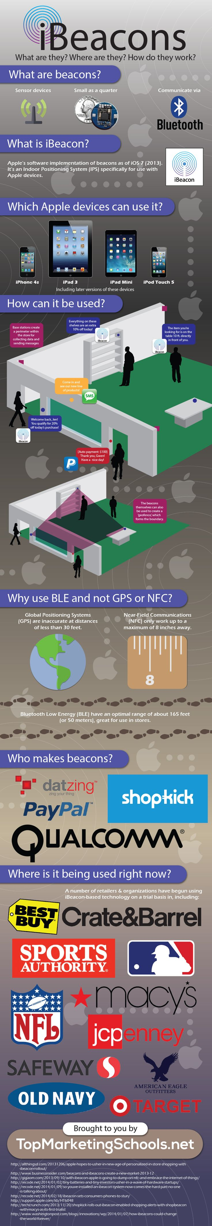#iBeacons and #Mobile #Marketing