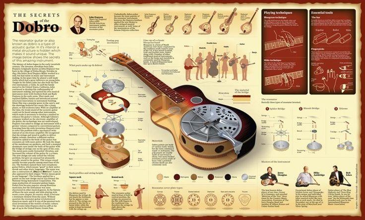 The Secrets Of The Dobro  Resonator Guitar
