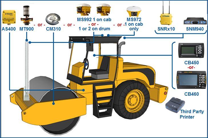 Compactarea Solului - CCS900 3D. Acest sistem ajută la controlul preciziei în lucrările de compactare, şi reduce trecerile inutile care sunt cauza supra-compactării. Cu acest sistem executaţi compactarea mai rapid, mai precis, cu un număr mai mic de treceri.