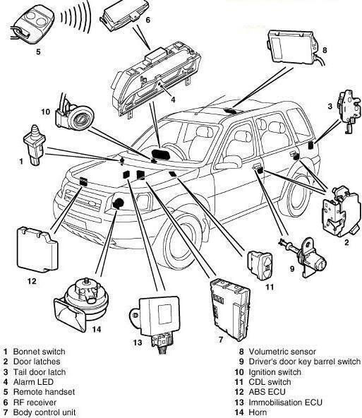 bcm  body control module  in freelander1
