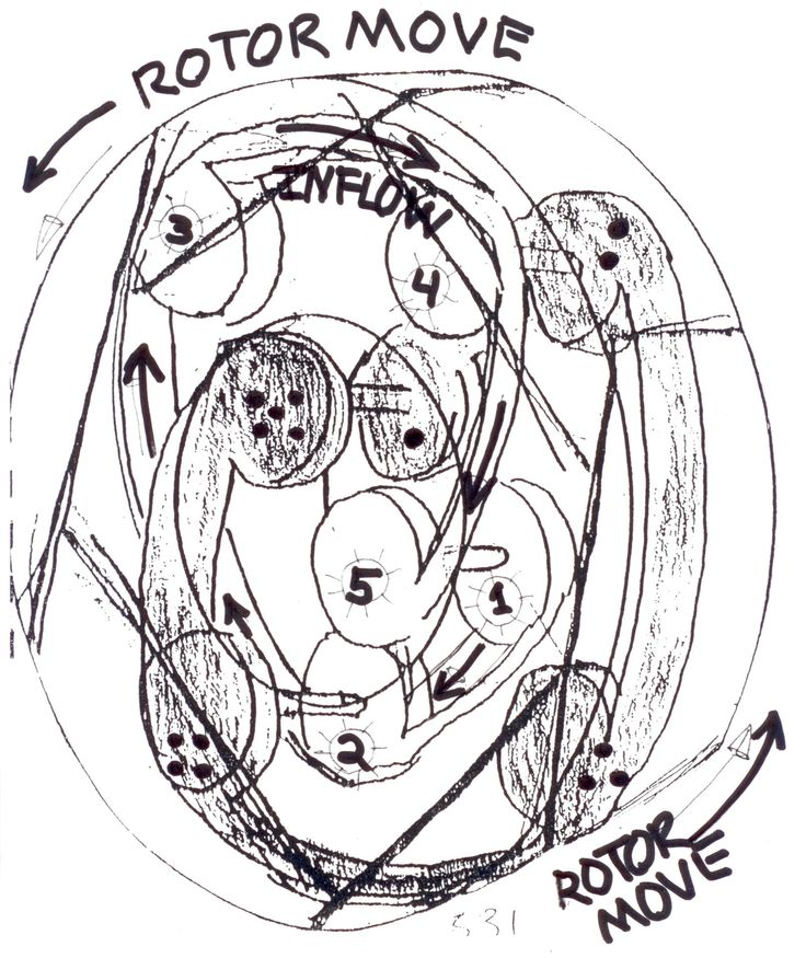 GEARTURBINE CONDUITS INSIDE THE ROTOR State of the Art Novel RotaryTurboInFlow Tech Development GEARTURBINE Similar Aeolipile Heron Steam Device Alexandria 10-70 AD Retrodynamic DextroRPM VS LevoInFlow Ying Yang Power Way Type Non Waste Looses 8-X/Y ThermoCYCLE Way Steps