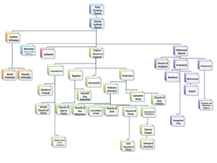 Best Family Tree Chart Images On   Family Tree Chart