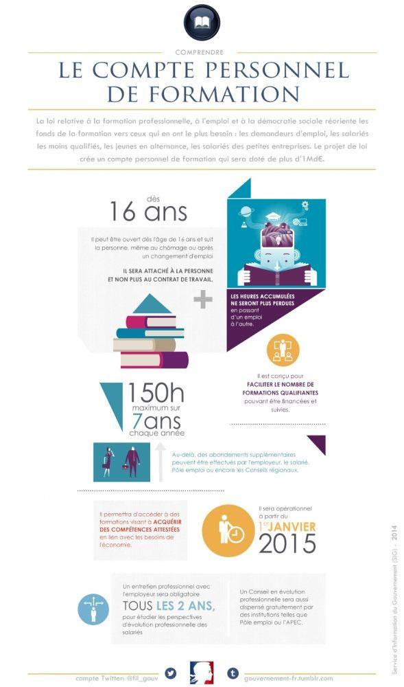 Infographie Compte personnel de formation : CPF sur Réforme de la Formation Professionnelle 2015