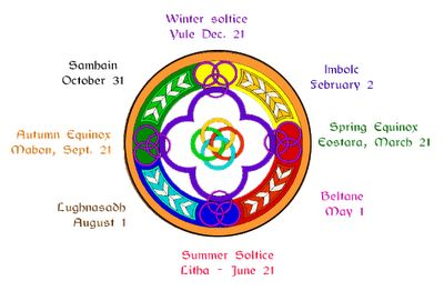 Image of the Celtic year