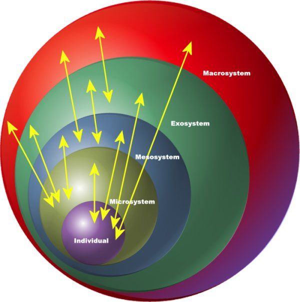 urie bronfenbrenner theory