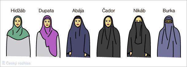 Islámský oděv pro ženy: Hidžáb, Dupata, Abája, Čador, Nikáb a Burka-Foto:Michal Jindra