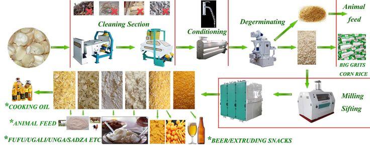 How does the maize milling machine work?   Penny Hou   Pulse   LinkedIn
