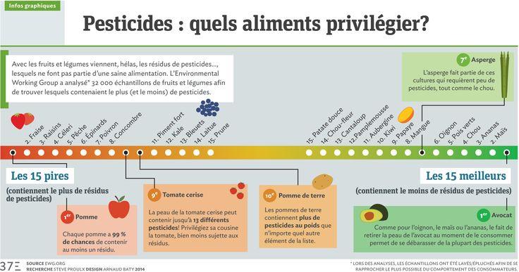 infographie-pesticides.jpg (3005×1584)