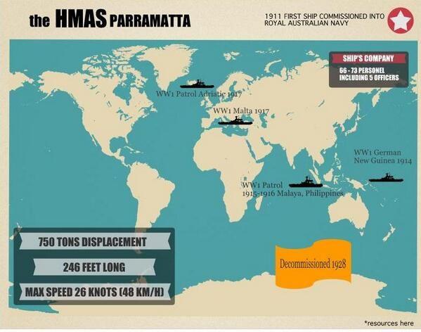 HMAS Parramatta World War One Infographic