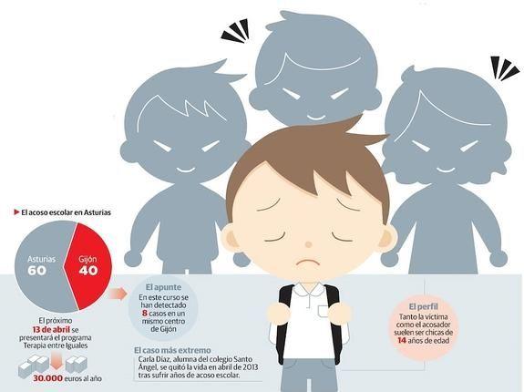 El acoso escolar en Asturias