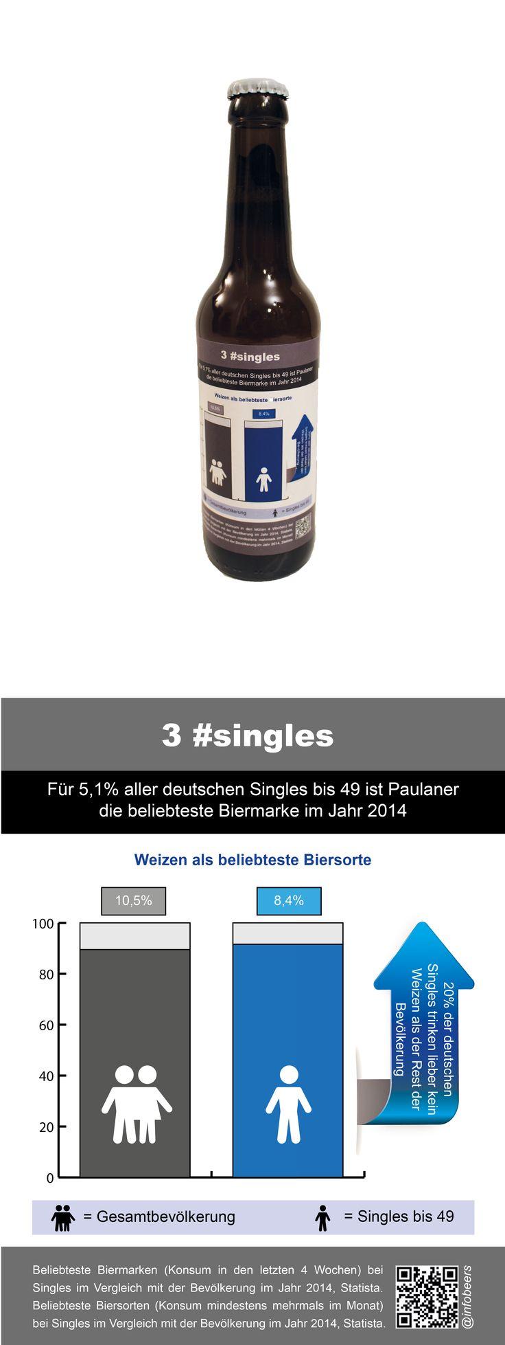 @infobeers, #weizen, #biersorten, #singles, #paulaner, #bier