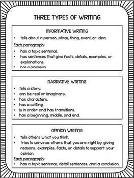 Writing anchor chart-Common Core Listing characteristics of informative, narrative, opinion text. EXCELLENT!!!