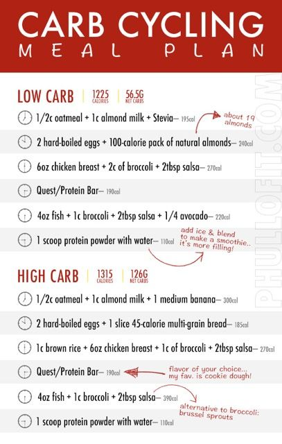 Carb Cycling Meal Plan | carb cycle chart in 2019 | Carb cycling meal plan, Carb cycling, Carb ...