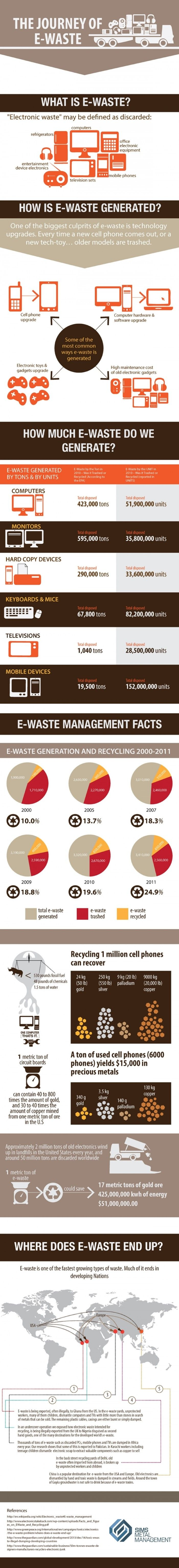 $15,000 of precious metals can be recovered from one ton of recycled e-waste