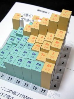 Electronegativity papercraft | Teaching | Pinterest | Pop ...