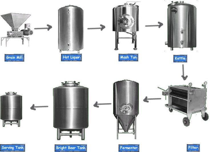 La maquinaria básica de una fábrica de cerveza