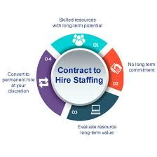 Contract Staffing Services Provider In Delhi Noida and Gurgaon,India