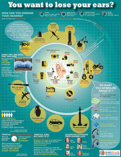 Hearing Loss Infographic by A Health Blog. More info http://www.fauquierent.net/audio.htm