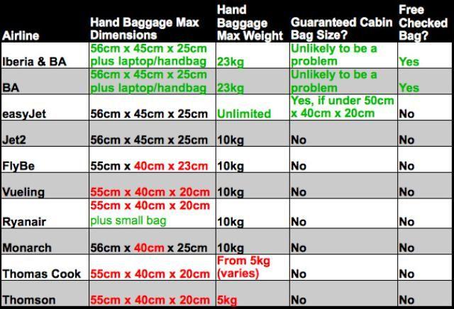 European Airline Comparison: Hand Baggage Allowance 2014