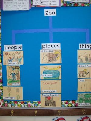 Chalk Talk: A Kindergarten Blog: Zipping to the Zoo