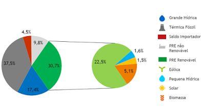 #Sustentabilidade: Por quatro dias, Portugal se manteve apenas com energia renovável   Por 107 horas, o país atingiu a marca de zero emissão de carbono na geração de eletricidade, com uso exclusivo de fontes renováveis. Veja só! http://www.curiosocia.com/2016/05/por-quatro-dias-portugal-se-manteve.html