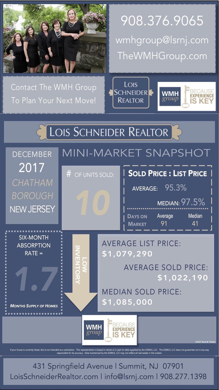 DECEMBER 2017 - WMH Group - Instagram Story - Mini-Market Snapshots, DECEMBER 2017 - WMH GROUP AT LOIS SCHNEIDER REALTOR - INSTAGRAM STORY - MINI-MARKET SNAPSHOTS, 908.376.9065, thewmhgroup.com, wmhgroup@lsrnj.com, 431 Springfield Avenue, Summit, NJ, 07901, Market Statistics, Buying a Home in Summit, Summit Real Estate, New Jersey Real Estate, For Sale, Market Data, Realtor, Chatham Borough
