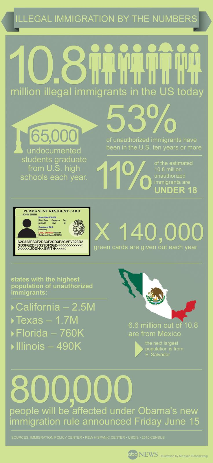 An Overview of Legal and Illegal Immigration