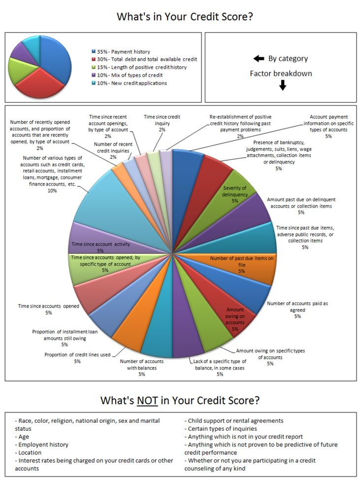 Best 25+ My fico score ideas on Pinterest My score, Free fico - credit agreements