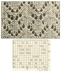 lace knitting / ajour
