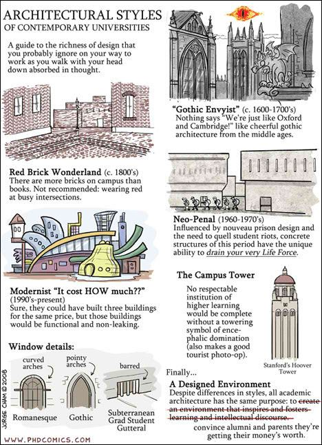 Architectural styles architectural resources pinterest for Architectural home styles guide