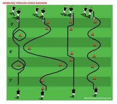 Dribbling drill to get multiple touches