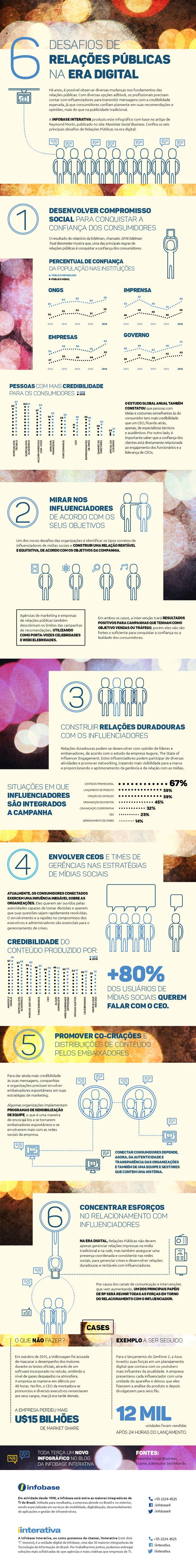 Infográfico – 6 desafios de Relações Públicas na era digital                                                                                                                                                                                 Mais
