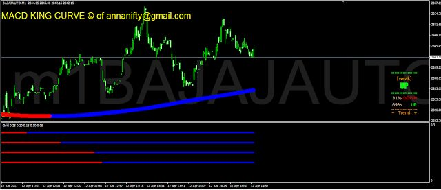Sensex Nifty Future Astrology Nse Bse: #NSE Bajaj Auto 1 minute chart update with Macd Ki...