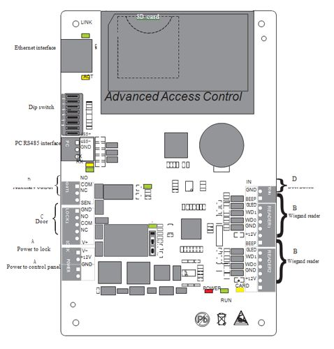 C3 1 Door Ip Based Access Control Panel