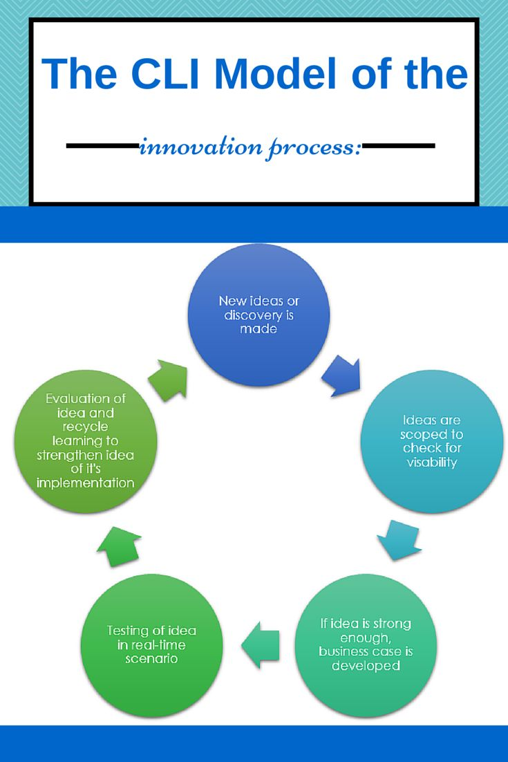 innovation involved in the development of A refined and well-executed innovation process is key  5 stages of the innovation  organizations must understand the difficulties involved with evaluating .