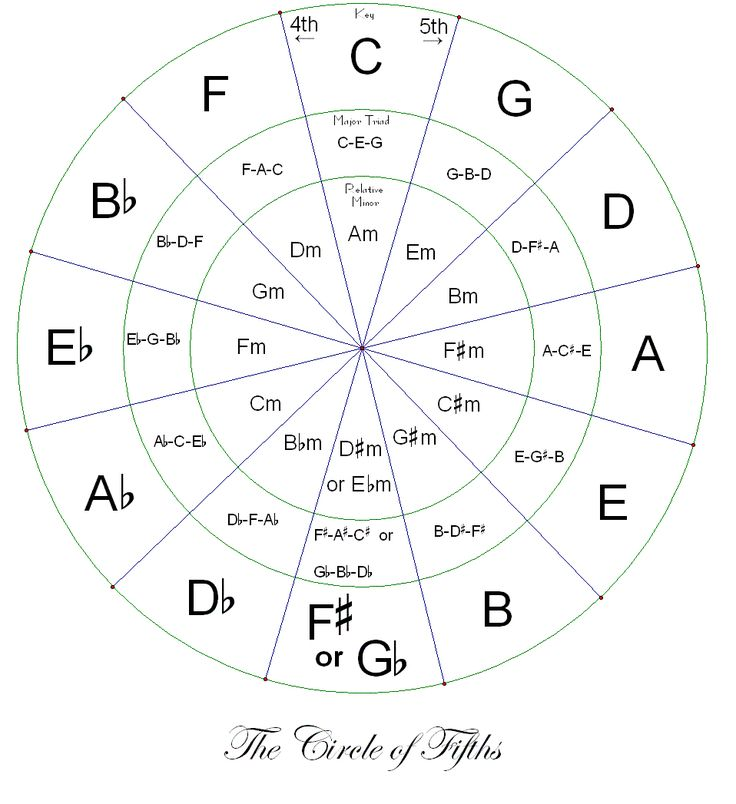 Printable Circle of Fifths