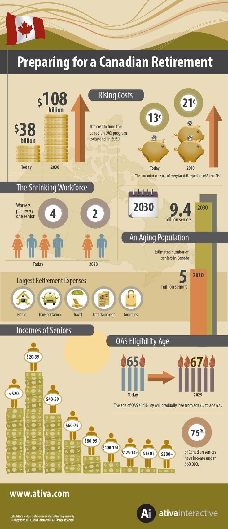 Infographic: Preparing for Retirement