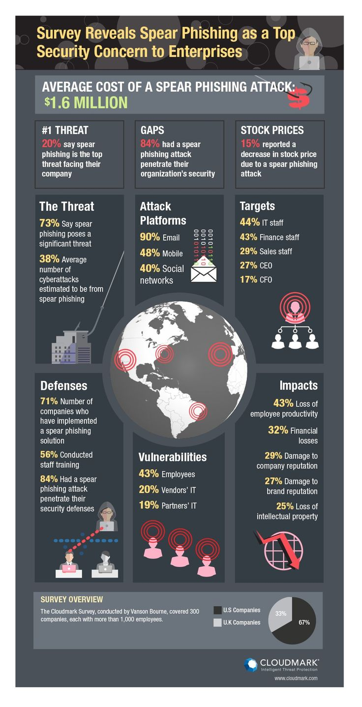 Spear Phishing Behind the Worst Cyber Attacks https://onpage.com/cybersecurity-compliance/ #phishing #cybersecurity #infosec #spearphishing #onpage http://onpage.com